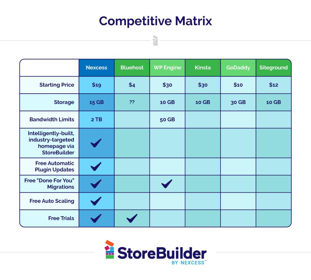 StoreBuilder